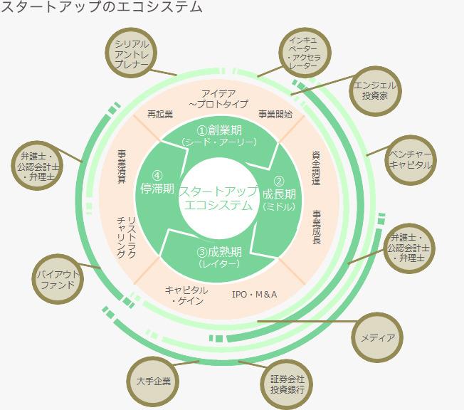 ecosystem0