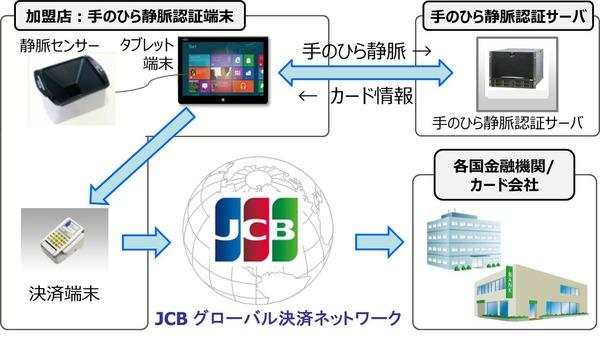 jcb-system