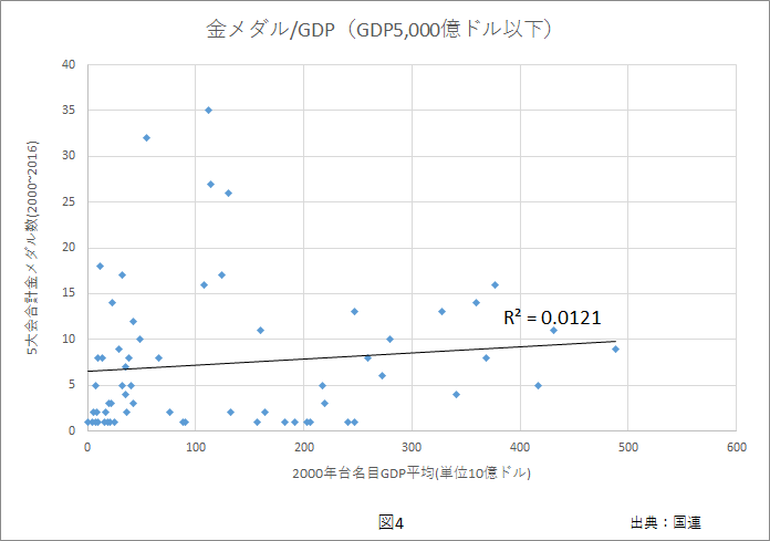 gdp-gold2